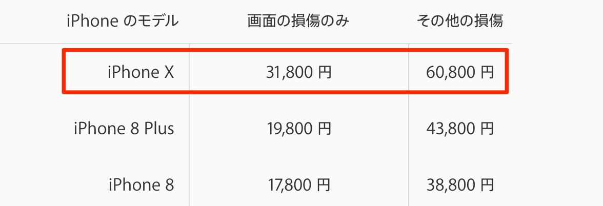 iPhone X アップルケア 金額
