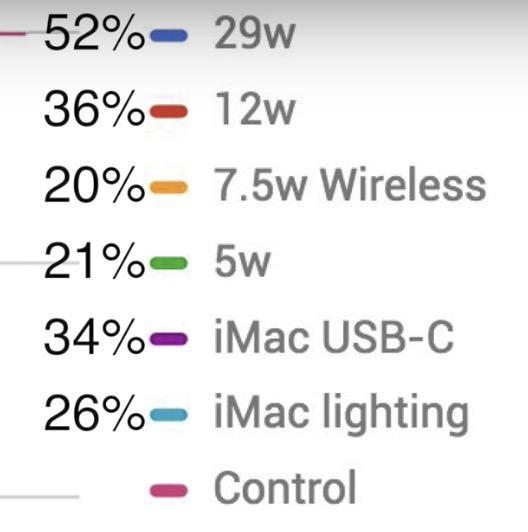 iPhone X 急速充電