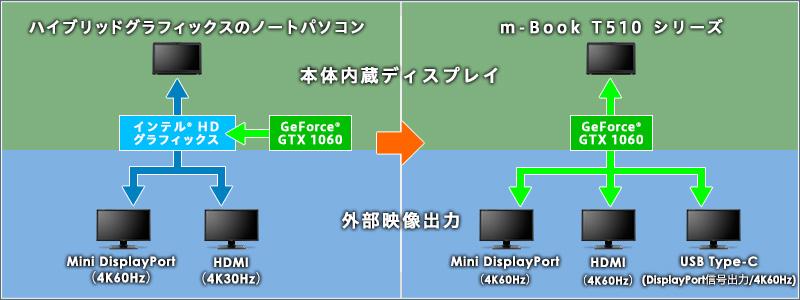 m-Book T510