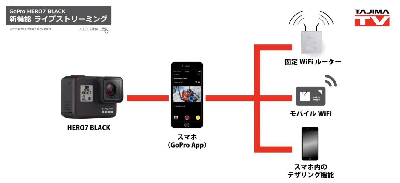 GoPro ライブストリーミング